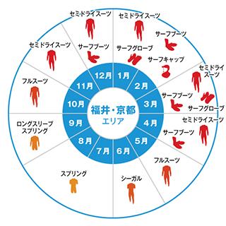 福井・京都エリア