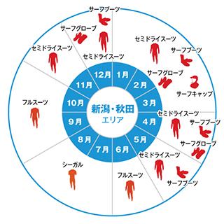 新潟・秋田エリア